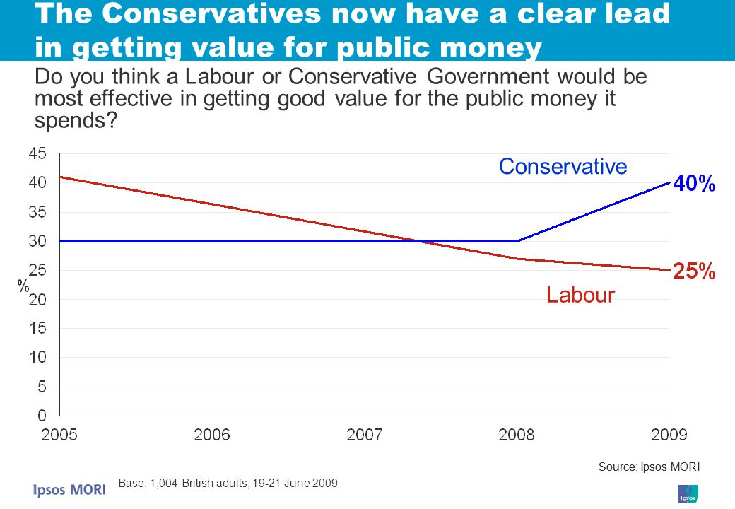 Labour Conservative Source: Ipsos MORI Base: 1,004 British adults, 19-21 June 2009 Source: Ipsos MORI The Conservatives now have a clear lead in getting value for public money Do you think a Labour or Conservative Government would be most effective in getting good value for the public money it spends