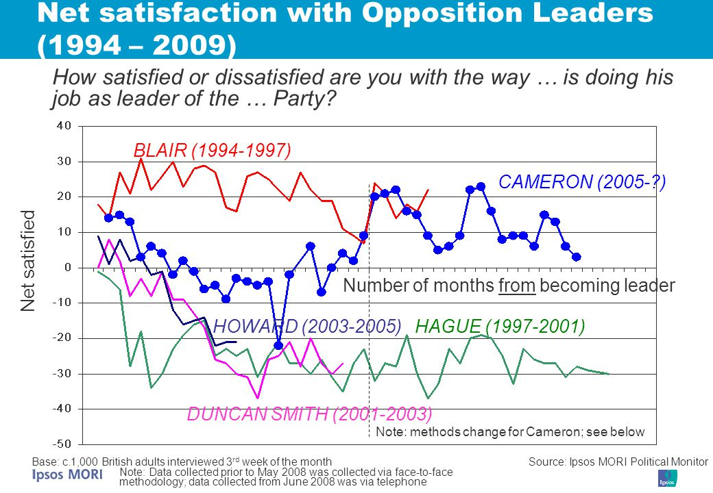 Net satisfied HAGUE (1997-2001) DUNCAN SMITH (2001-2003) HOWARD (2003-2005) Net satisfaction with Opposition Leaders (1994 – 2009) Number of months from becoming leader CAMERON (2005- ) How satisfied or dissatisfied are you with the way … is doing his job as leader of the … Party.