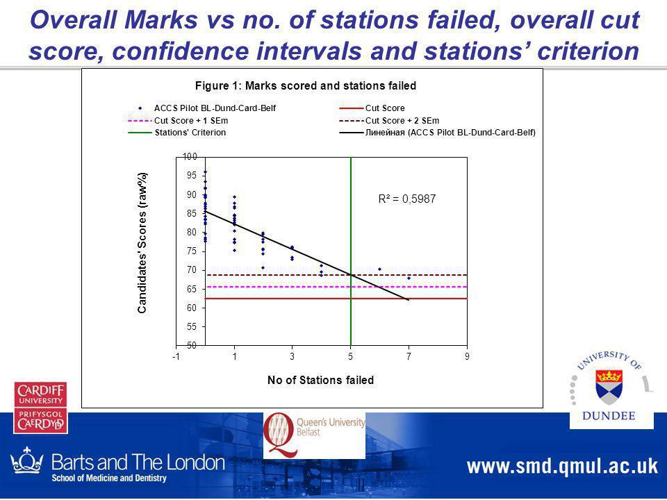 Overall Marks vs no.