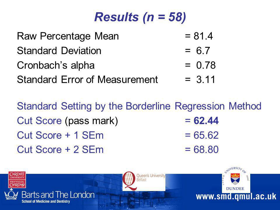 Results (n = 58) Raw Percentage Mean = 81.4 Standard Deviation= 6.7 Cronbach's alpha= 0.78 Standard Error of Measurement= 3.11 Standard Setting by the Borderline Regression Method Cut Score (pass mark)= 62.44 Cut Score + 1 SEm= 65.62 Cut Score + 2 SEm= 68.80