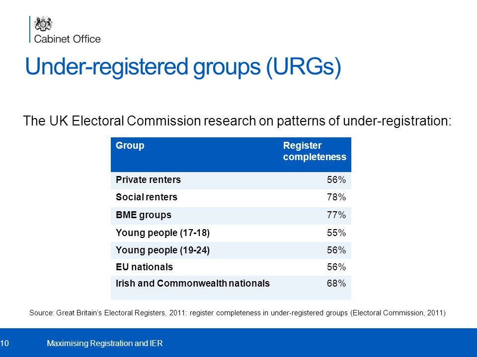 Under-registered groups (URGs) The UK Electoral Commission research on patterns of under-registration: 10Maximising Registration and IER GroupRegister completeness Private renters56% Social renters78% BME groups77% Young people (17-18)55% Young people (19-24)56% EU nationals56% Irish and Commonwealth nationals68% Source: Great Britain's Electoral Registers, 2011: register completeness in under-registered groups (Electoral Commission, 2011)