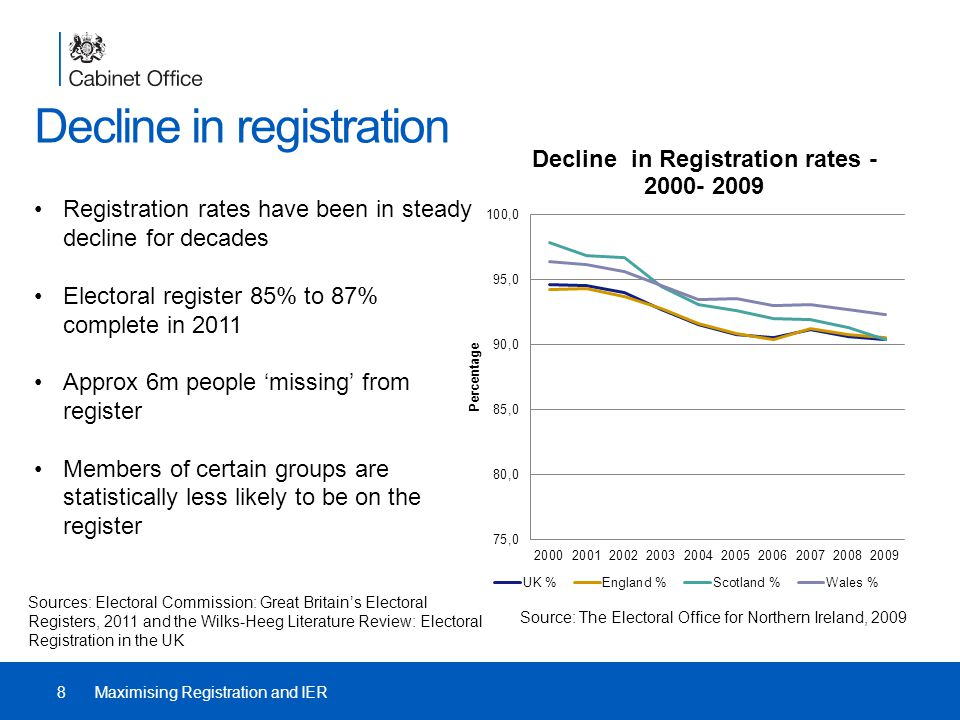Decline in registration Registration rates have been in steady decline for decades Electoral register 85% to 87% complete in 2011 Approx 6m people 'missing' from register Members of certain groups are statistically less likely to be on the register 8Maximising Registration and IER Source: The Electoral Office for Northern Ireland, 2009 Sources: Electoral Commission: Great Britain's Electoral Registers, 2011 and the Wilks-Heeg Literature Review: Electoral Registration in the UK