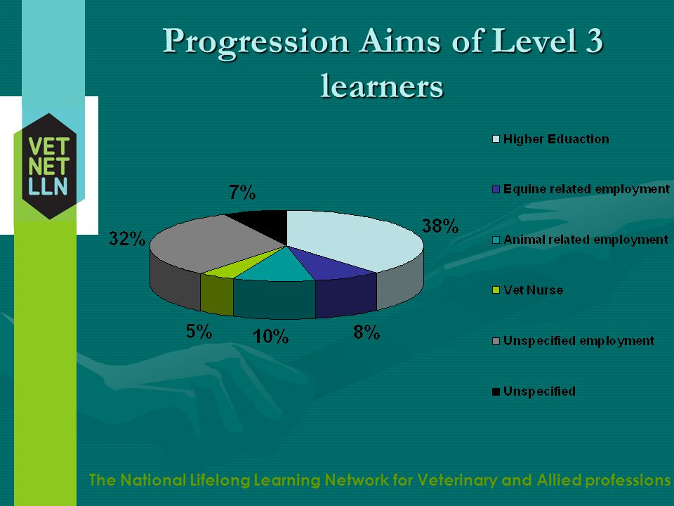 The National Lifelong Learning Network for Veterinary and Allied professions Factors affecting decision to go into HE (self-report) Statement Median response I don't know what else to do 3 I'm interested in the subject and want to learn more 7 It will lead to better career prospects 7 It's what my parents want me to do 2 It's what my friends are doing 1