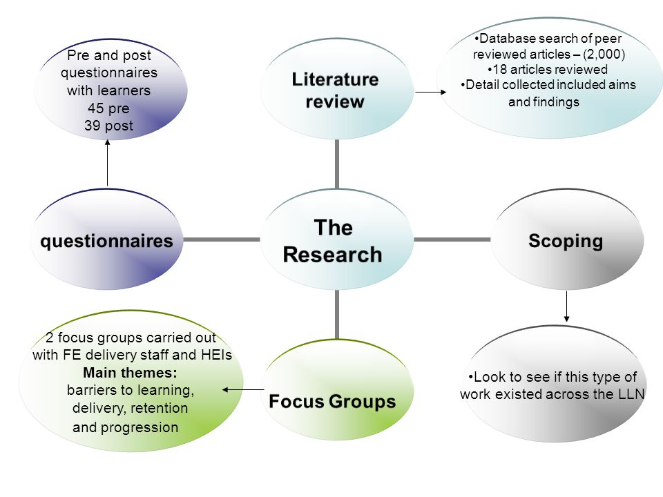 The Research Literature review Scoping Focus Groups questionnaires Database search of peer reviewed articles – (2,000) 18 articles reviewed Detail collected included aims and findings Look to see if this type of work existed across the LLN 2 focus groups carried out with FE delivery staff and HEIs Main themes: barriers to learning, delivery, retention and progression Pre and post questionnaires with learners 45 pre 39 post
