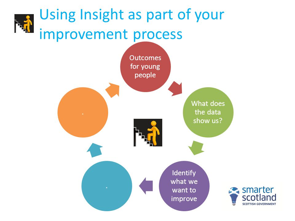 Using Insight as part of your improvement process Outcomes for young people What does the data show us? Identify what we want to improve..