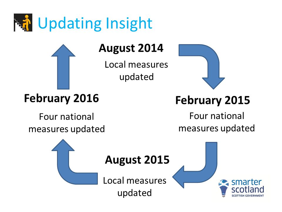Updating Insight August 2014 August 2015 February 2016 Local measures updated Four national measures updated Local measures updated Four national meas