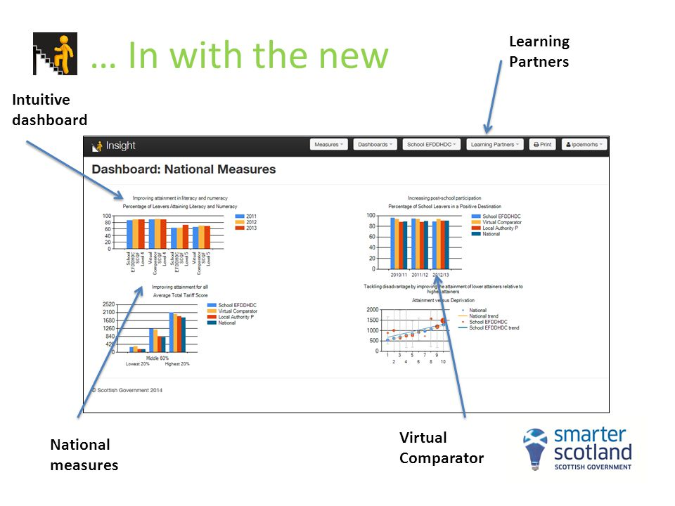 … In with the new Learning Partners Virtual Comparator Intuitive dashboard National measures