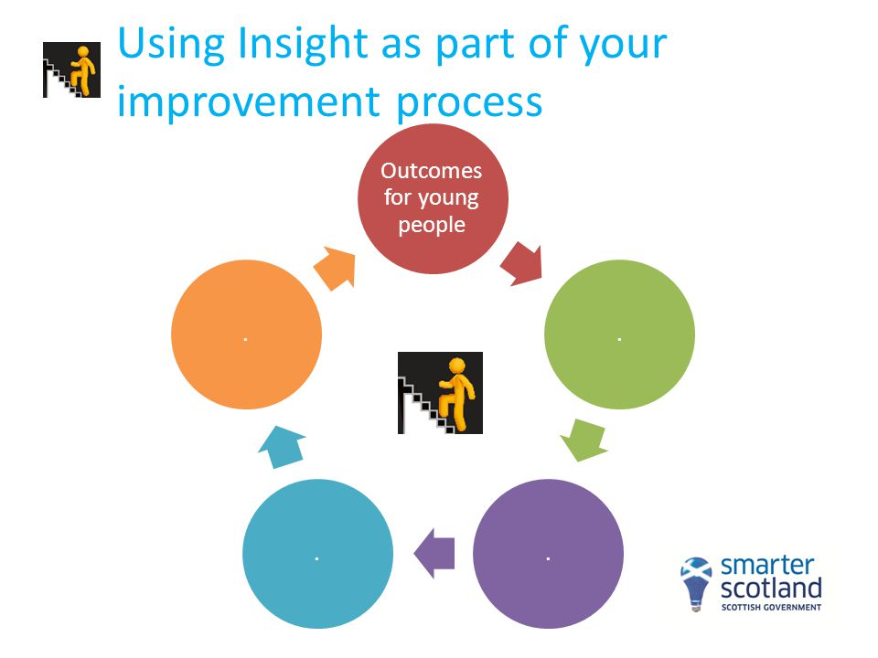 Local benchmarking measures The local dashboard provides staged-based versions of the national dashboard Additional measures on curricular areas, subjects and courses Available at individual school level and for the school's local authority Available also to Learning Partners http://insight.scotxed.net