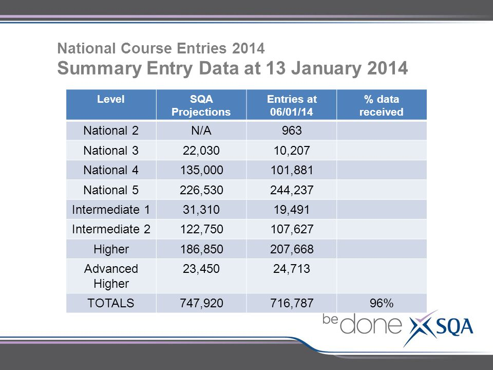 National Course Entries 2014 Summary Entry Data at 13 January 2014 LevelSQA Projections Entries at 06/01/14 % data received National 2N/A963 National