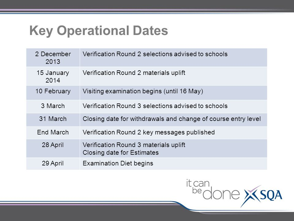Key Operational Dates 2 December 2013 Verification Round 2 selections advised to schools 15 January 2014 Verification Round 2 materials uplift 10 Febr
