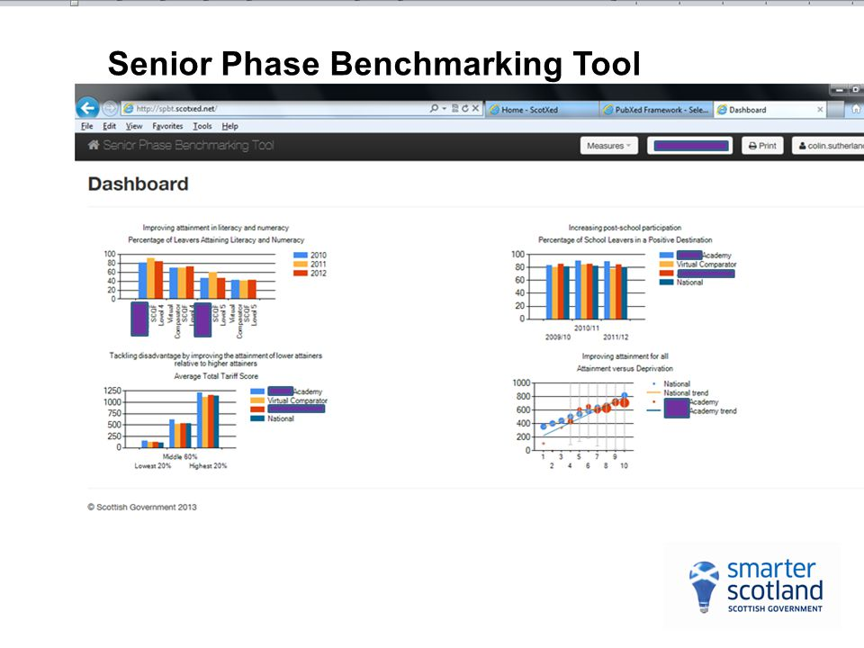 Senior Phase Benchmarking Tool