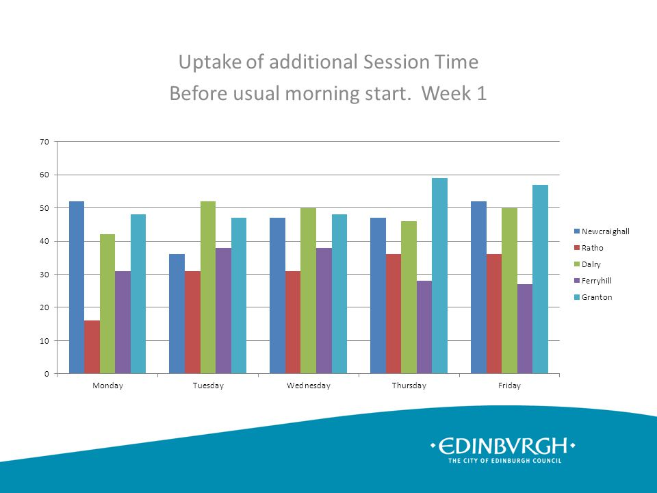 Uptake of additional Session Time Before usual morning start. Week 1