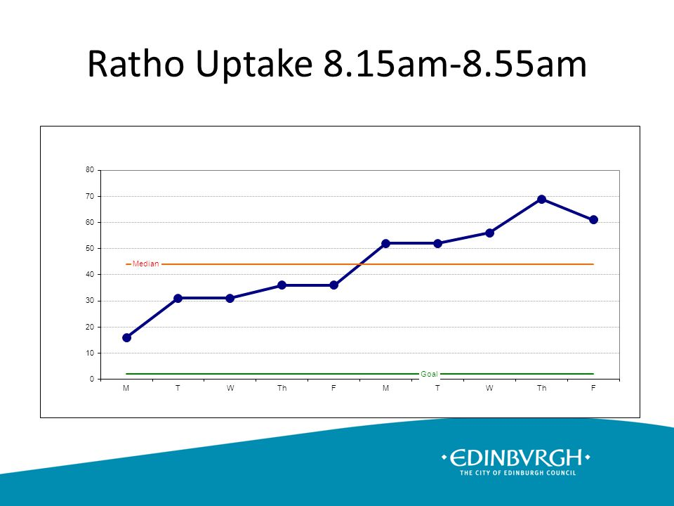 Ratho Uptake 8.15am-8.55am