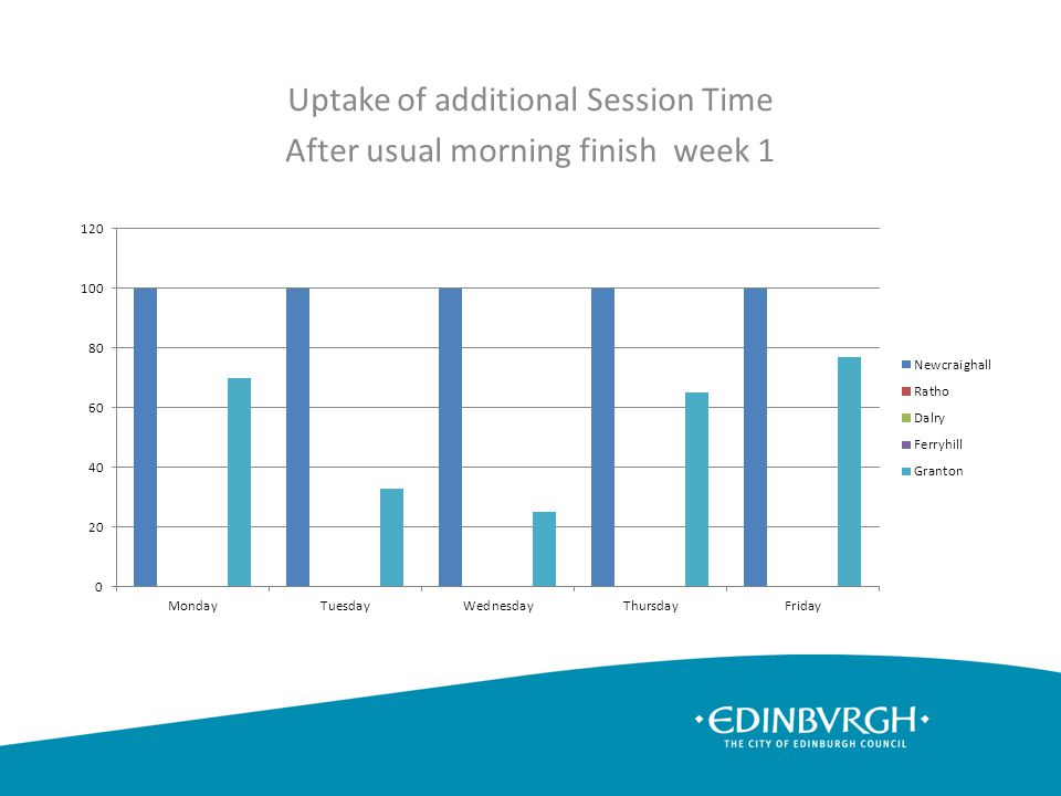 Uptake of additional Session Time After usual morning finish week 1