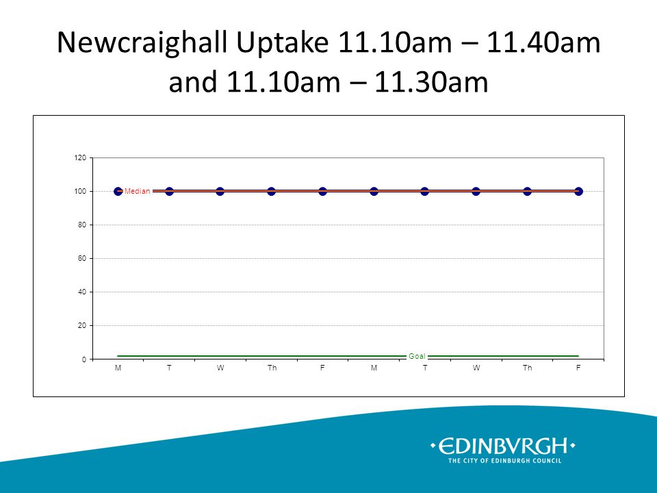 Newcraighall Uptake 11.10am – 11.40am and 11.10am – 11.30am