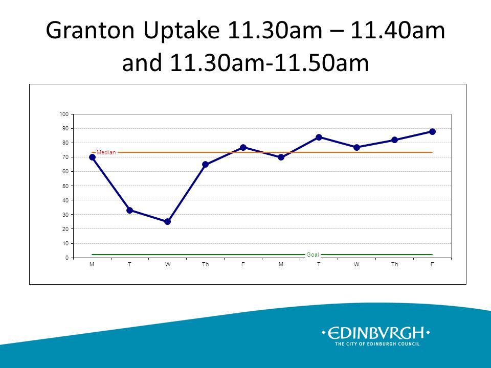 Granton Uptake 11.30am – 11.40am and 11.30am-11.50am