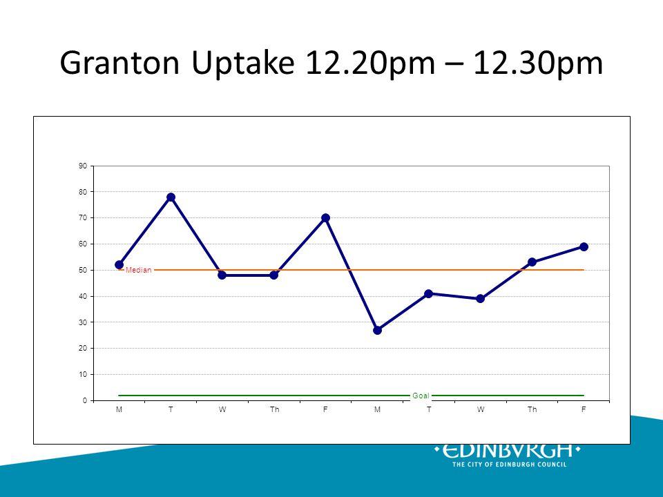 Granton Uptake 12.20pm – 12.30pm