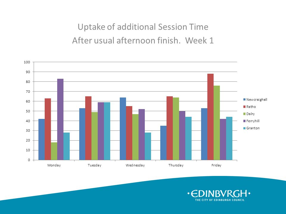 Uptake of additional Session Time After usual afternoon finish. Week 1