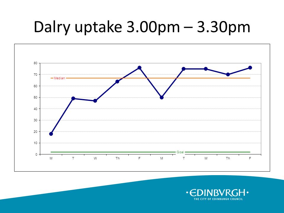 Dalry uptake 3.00pm – 3.30pm