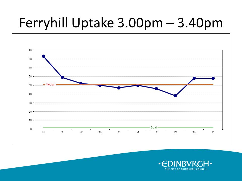 Ferryhill Uptake 3.00pm – 3.40pm