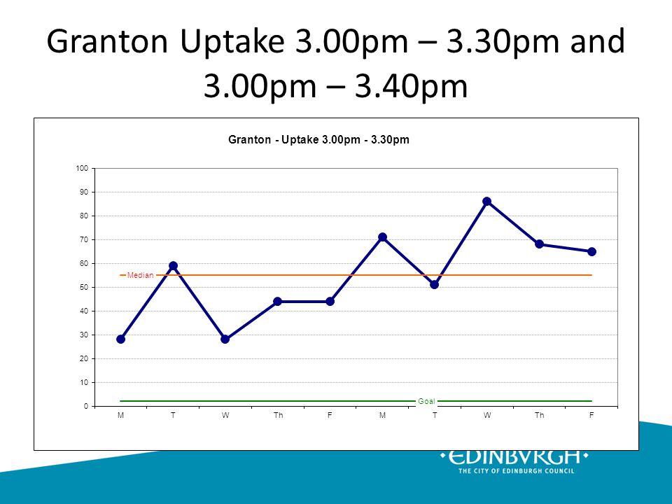 Granton Uptake 3.00pm – 3.30pm and 3.00pm – 3.40pm