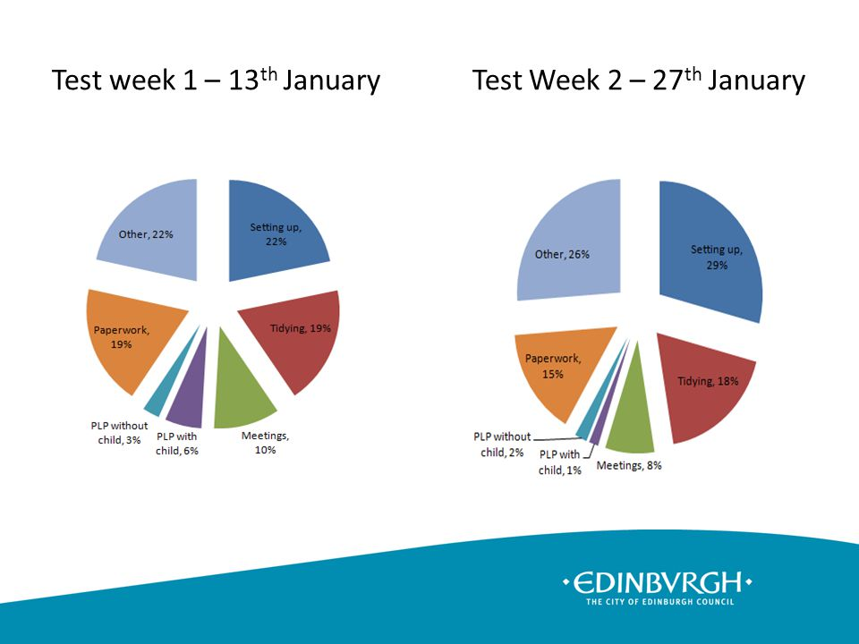 Test week 1 – 13 th January Test Week 2 – 27 th January