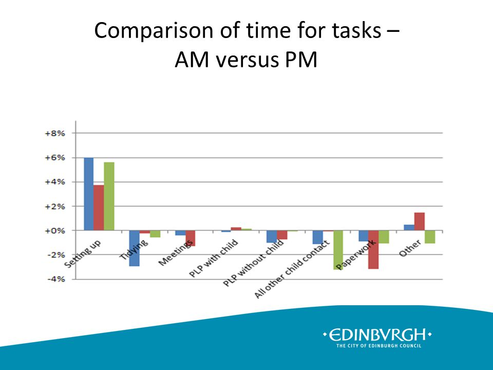 Comparison of time for tasks – AM versus PM