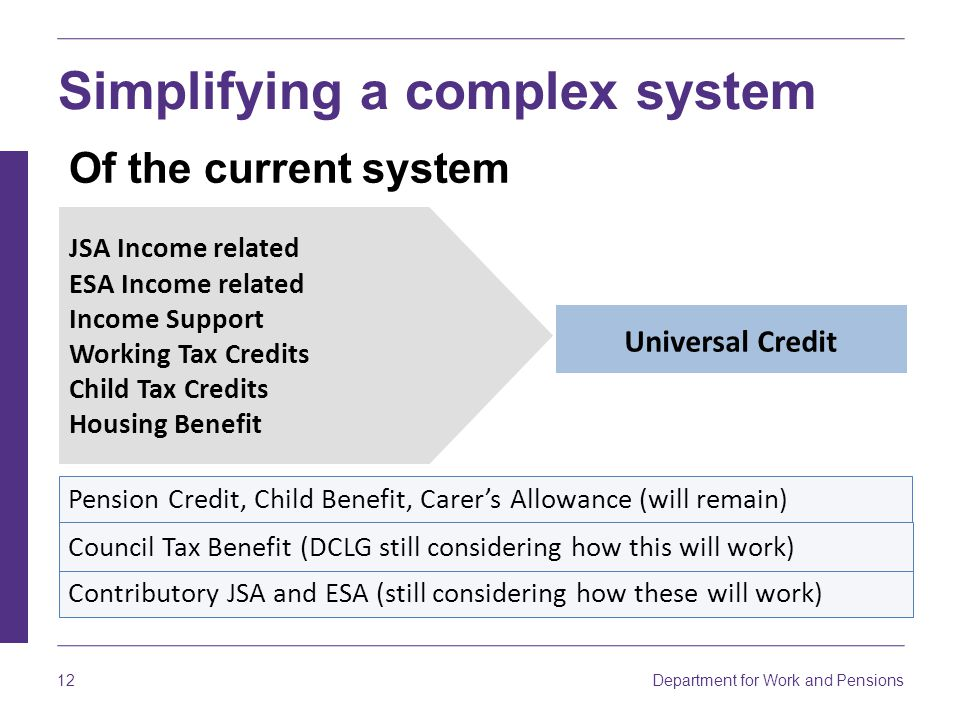 Department for Work and Pensions 12 Universal Credit Simplifying a complex system JSA Income related ESA Income related Income Support Working Tax Credits Child Tax Credits Housing Benefit Pension Credit, Child Benefit, Carer's Allowance (will remain) Contributory JSA and ESA (still considering how these will work) Council Tax Benefit (DCLG still considering how this will work) Of the current system
