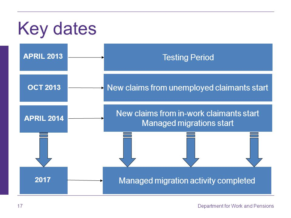 Department for Work and Pensions 17 Key dates APRIL 2013 OCT 2013 APRIL 2014 2017 Testing Period New claims from unemployed claimants start New claims from in-work claimants start Managed migrations start Managed migration activity completed