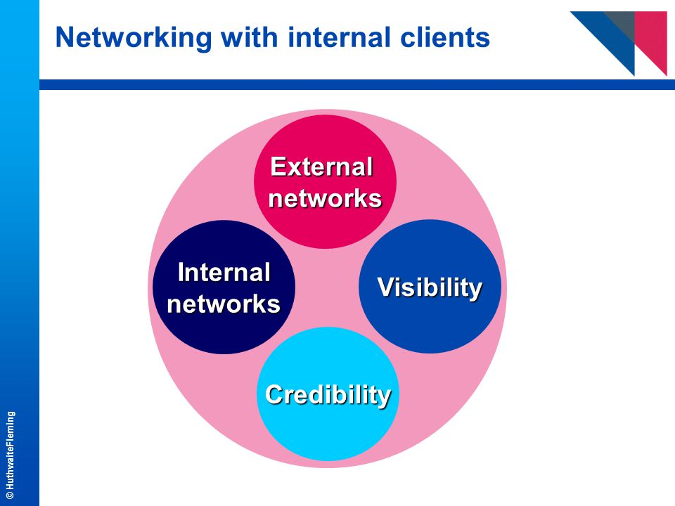 © HuthwaiteFleming Networking with internal clients External networks Visibility Credibility Internal networks