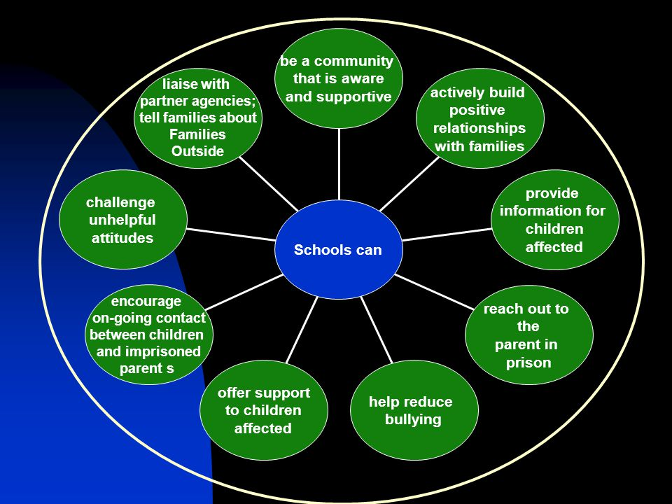 Turning it around An integrated approach between education, social work, criminal justice and charities such as Families Outside can achieve: increased emotional well-being among children a decrease in harmful behaviour increased school attendance reduction in school exclusions increased engagement in school positive post-school destinations greater family engagement with the school and other agencies