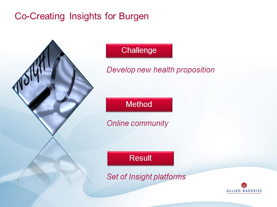 Co-Creating Insights for Burgen Develop new health proposition Online community Set of Insight platforms ChallengeMethod Result