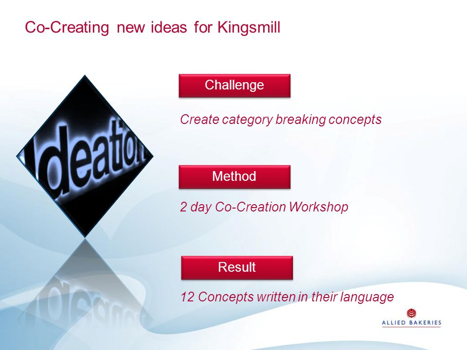 Co-Creating new ideas for Kingsmill Create category breaking concepts 2 day Co-Creation Workshop 12 Concepts written in their language ChallengeMethod Result