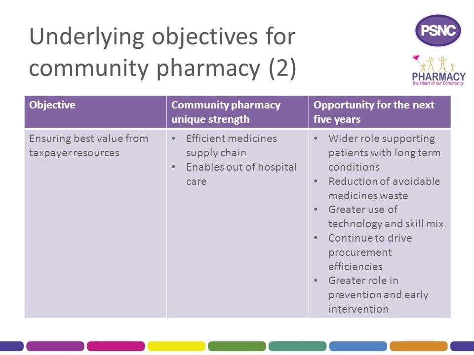 Underlying objectives for community pharmacy (2) ObjectiveCommunity pharmacy unique strength Opportunity for the next five years Ensuring best value f