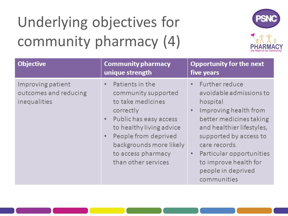 Underlying objectives for community pharmacy (4) ObjectiveCommunity pharmacy unique strength Opportunity for the next five years Improving patient out