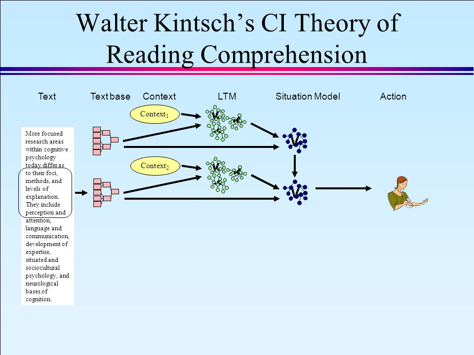 IAEA 2008 Slide 17 September 8, 2008 Walter Kintsch's CI Theory of Reading Comprehension More focused research areas within cognitive psychology today differ as to their foci, methods, and levels of explanation.