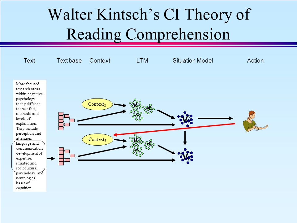 IAEA 2008 Slide 18 September 8, 2008 Walter Kintsch's CI Theory of Reading Comprehension More focused research areas within cognitive psychology today differ as to their foci, methods, and levels of explanation.
