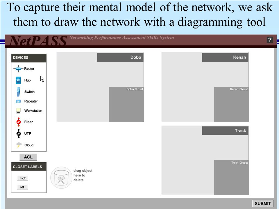 IAEA 2008 Slide 38 September 8, 2008 To capture their mental model of the network, we ask them to draw the network with a diagramming tool