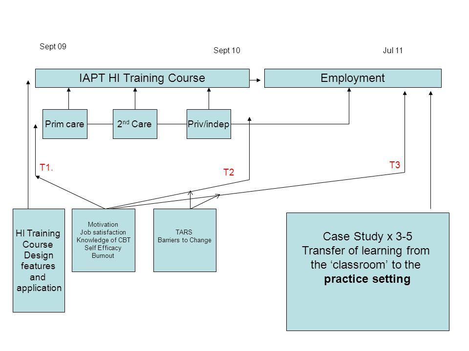 IAPT HI Training Course Sept 09 Sept 10Jul 11 Employment Prim carePriv/indep2 nd Care HI Training Course Design features and application Motivation Jo