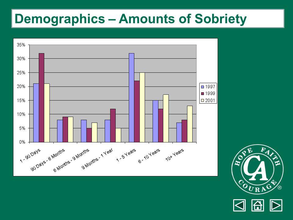 Demographics – Amounts of Sobriety
