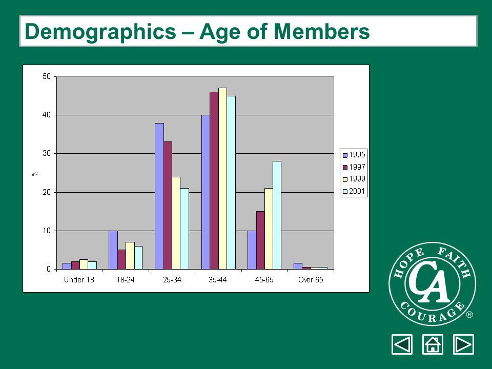 Demographics – Age of Members