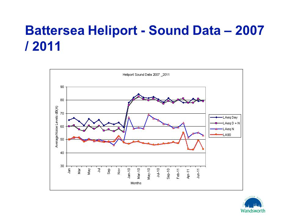 Battersea Heliport - Sound Data – 2007 / 2011