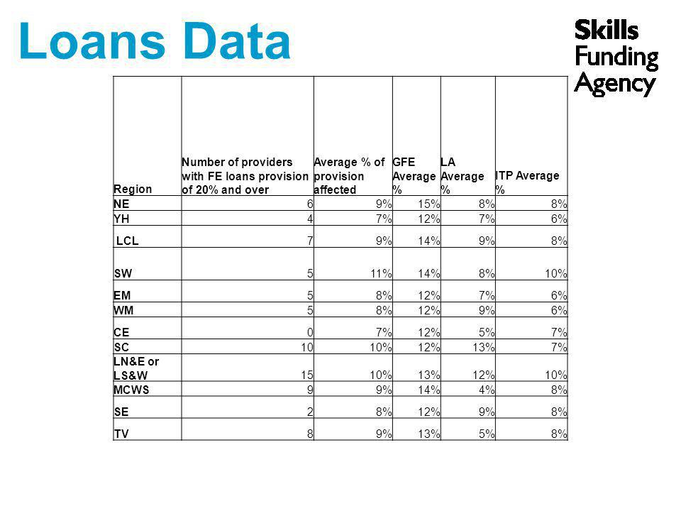 Loans Data Region Number of providers with FE loans provision of 20% and over Average % of provision affected GFE Average % LA Average % ITP Average %