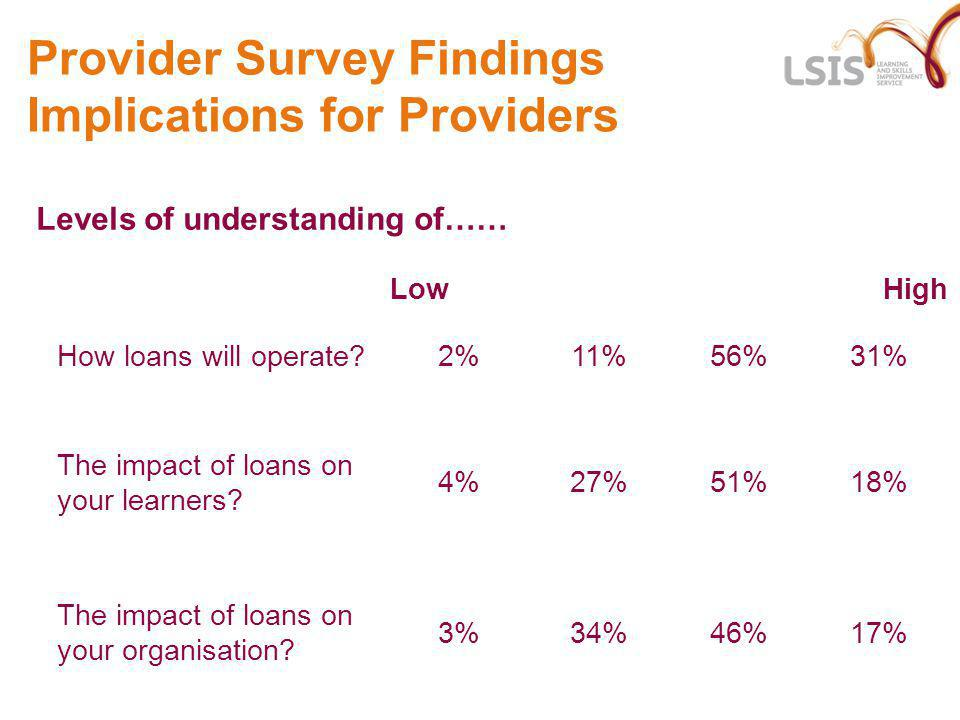 Provider Survey Findings Implications for Providers Levels of understanding of…… Low High How loans will operate?2%11%56%31% The impact of loans on yo