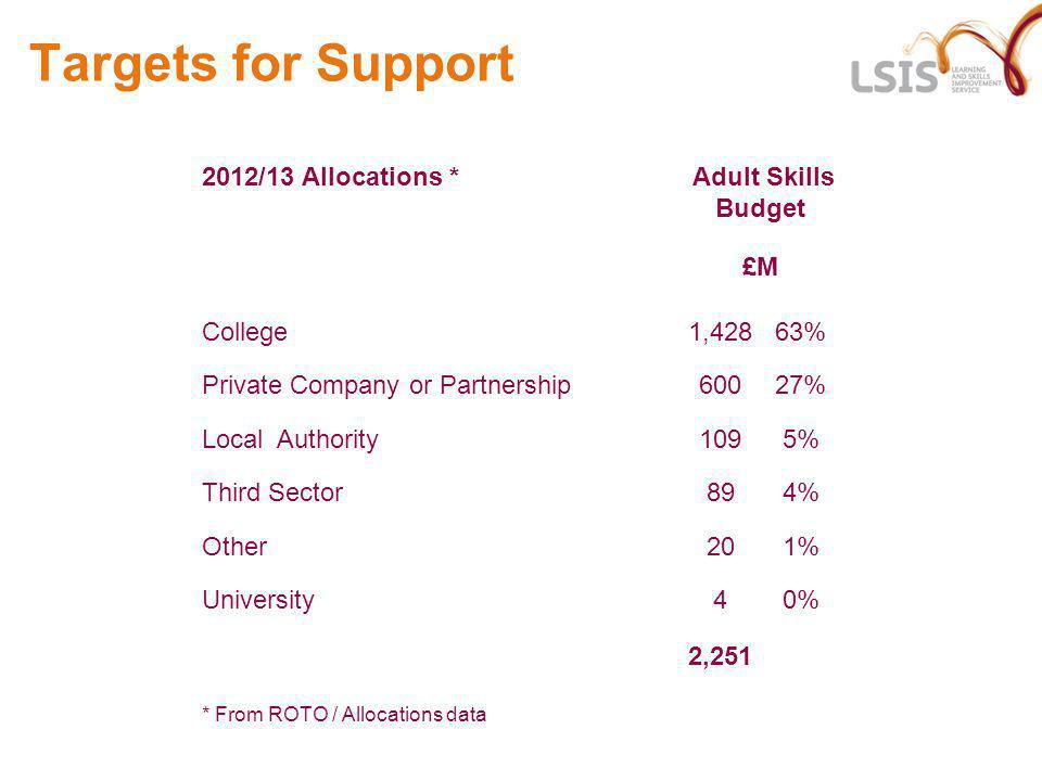 Targets for Support 2012/13 Allocations * Adult Skills Budget £M College1,42863% Private Company or Partnership60027% Local Authority1095% Third Secto