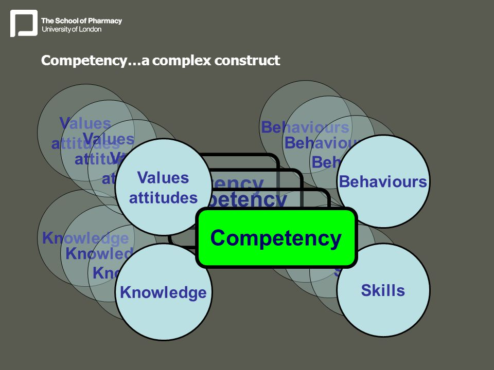 Competency…a complex construct Skills Behaviours Knowledge Values attitudes Competency Skills Behaviours Knowledge Values attitudes Competency Skills Behaviours Knowledge Values attitudes Competency Skills Behaviours Knowledge Values attitudes Competency