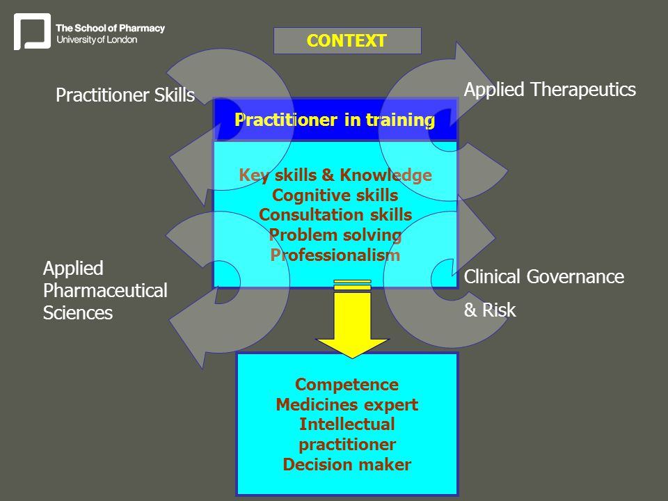 Practitioner in training Key skills & Knowledge Cognitive skills Consultation skills Problem solving Professionalism Competence Medicines expert Intellectual practitioner Decision maker CONTEXT Practitioner Skills Applied Pharmaceutical Sciences Applied Therapeutics Clinical Governance & Risk