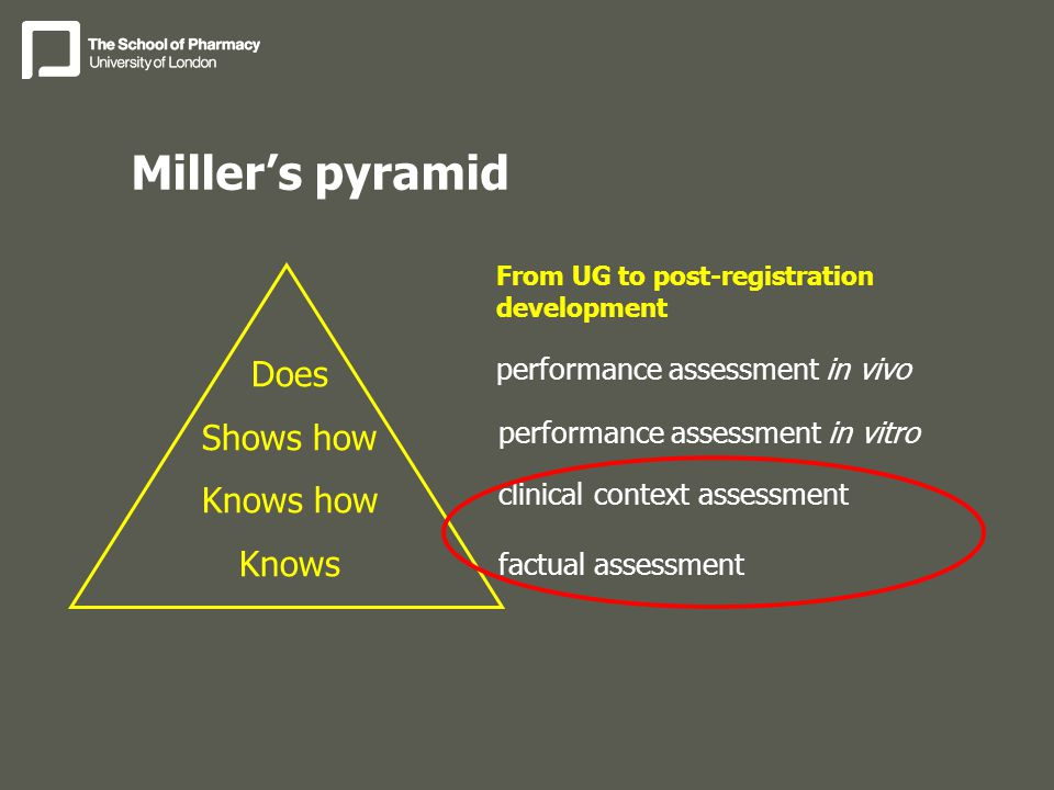 Miller's pyramid Does Shows how Knows how Knows performance assessment in vivo performance assessment in vitro clinical context assessment factual assessment From UG to post-registration development