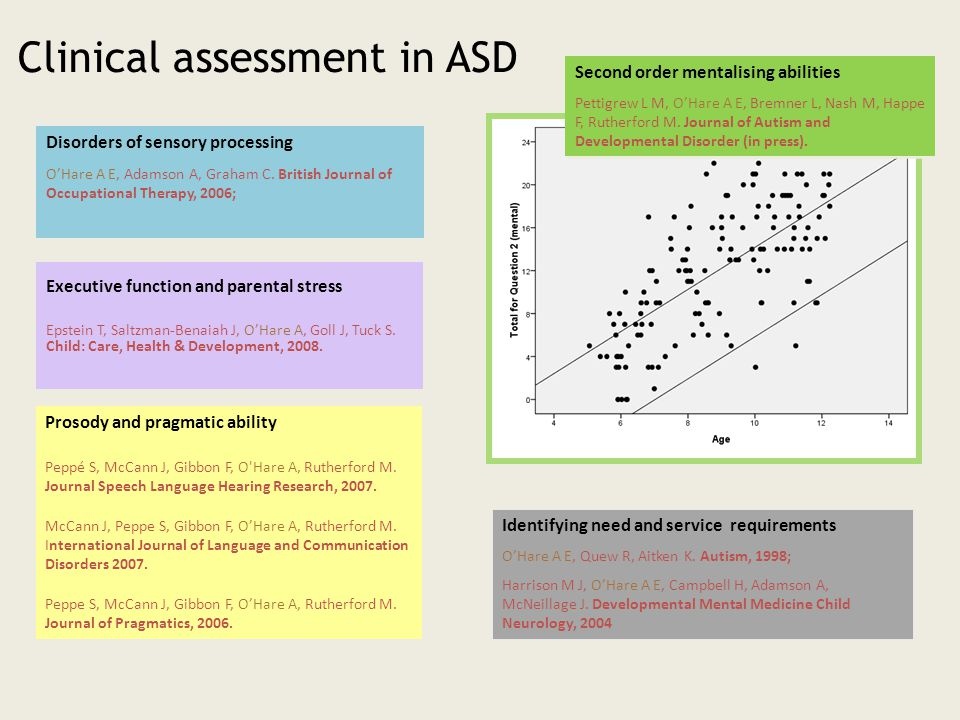 Clinical assessment in ASD Second order mentalising abilities Pettigrew L M, O'Hare A E, Bremner L, Nash M, Happe F, Rutherford M.