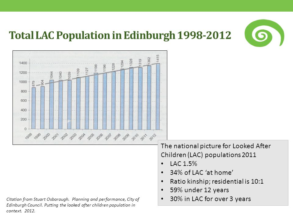Total LAC Population in Edinburgh 1998-2012 Citation from Stuart Osborough. Planning and performance, City of Edinburgh Council. Putting the looked af